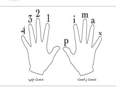نام انگشتان دست در گیتار